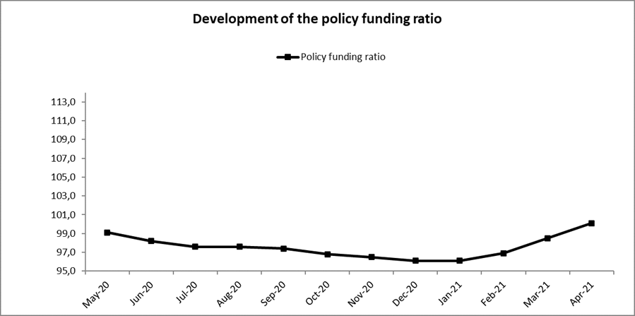 course policy funding ratio APF