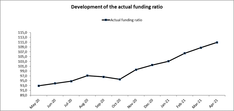 course funding ratio APF