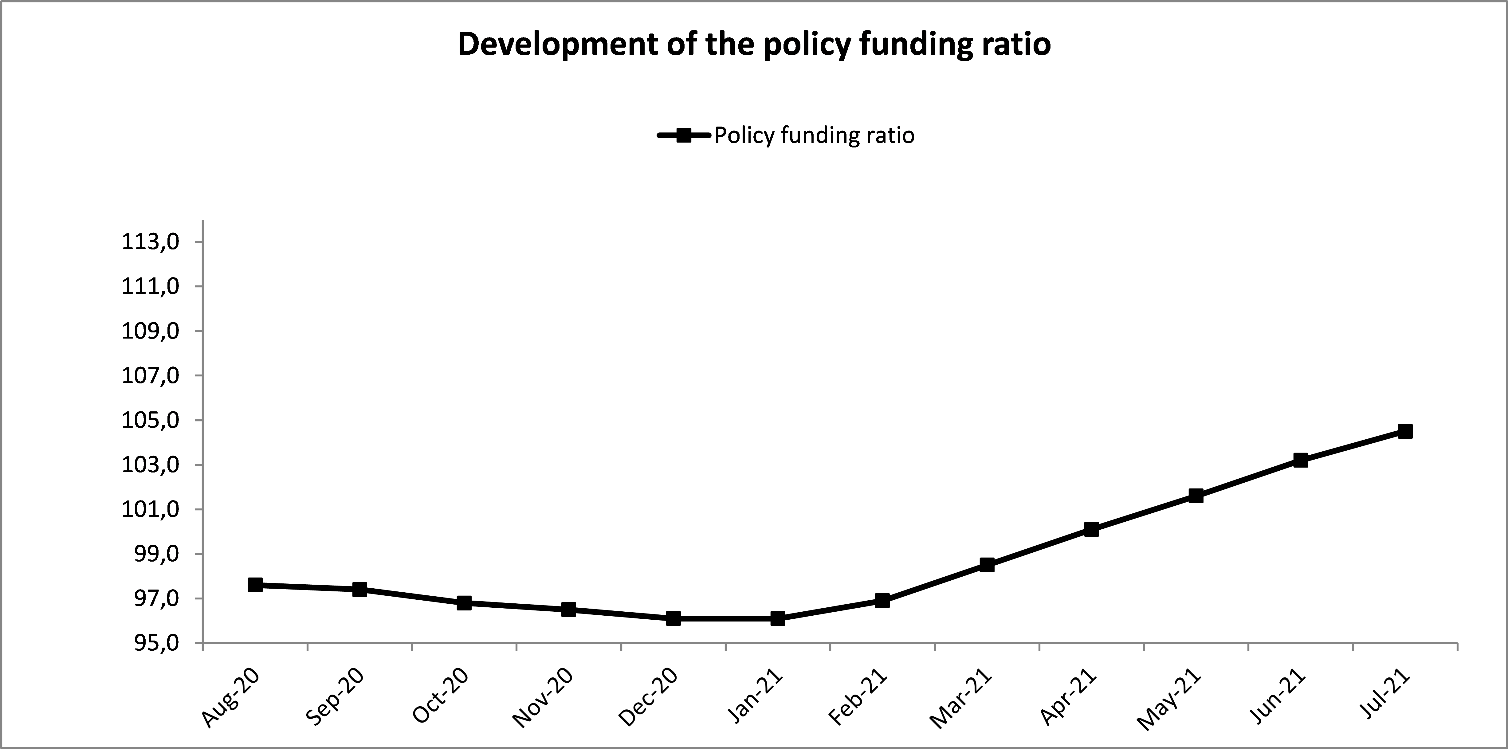 The policy funding ratio as of July, 2021