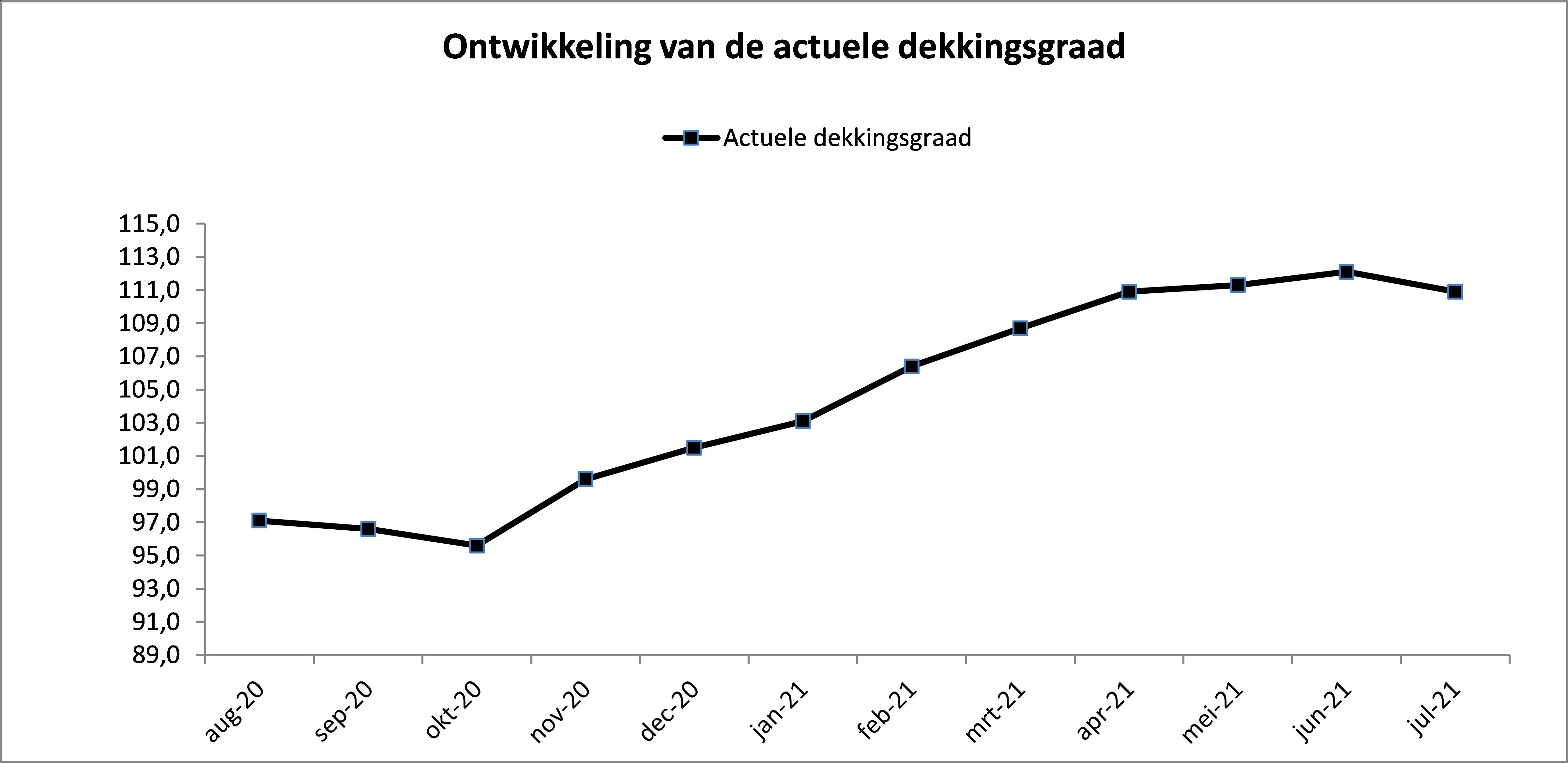 verloop actuele dekkingsgraad APF tot en met juli 2021