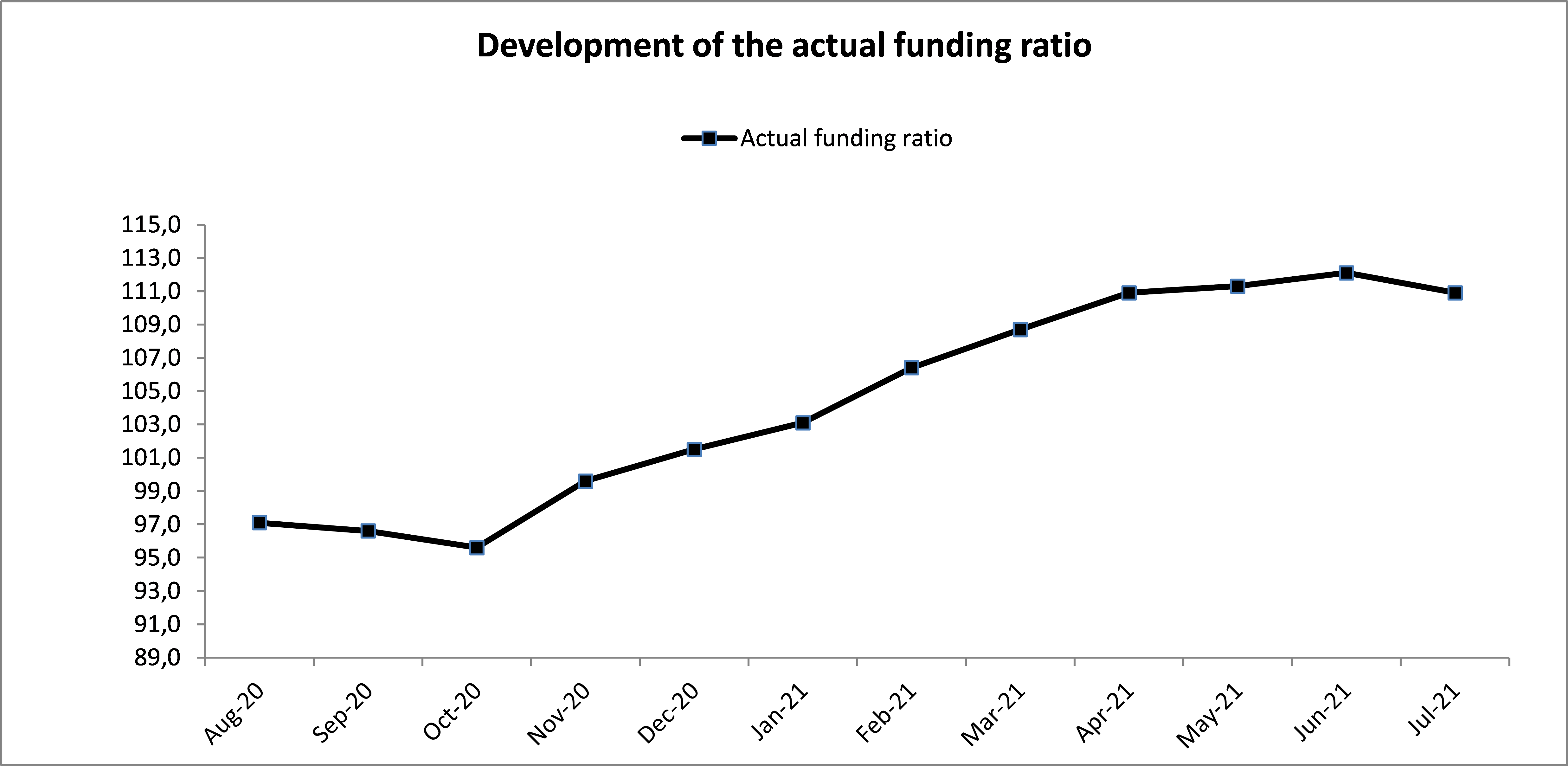 The actual funding ratio as of July, 2021